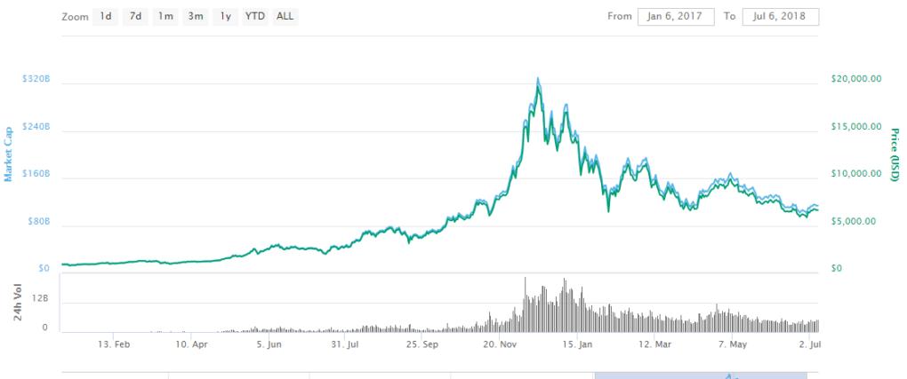 Chart bitcoin
